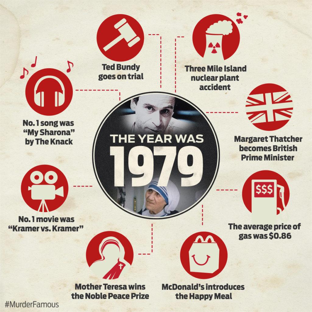 Web_MMF_infograph_Ted_1979_v2